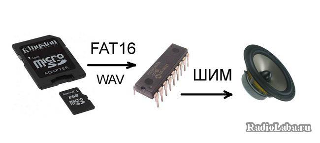 Структура WAV плеера