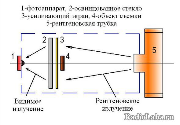 Съемка Рентген-изображения