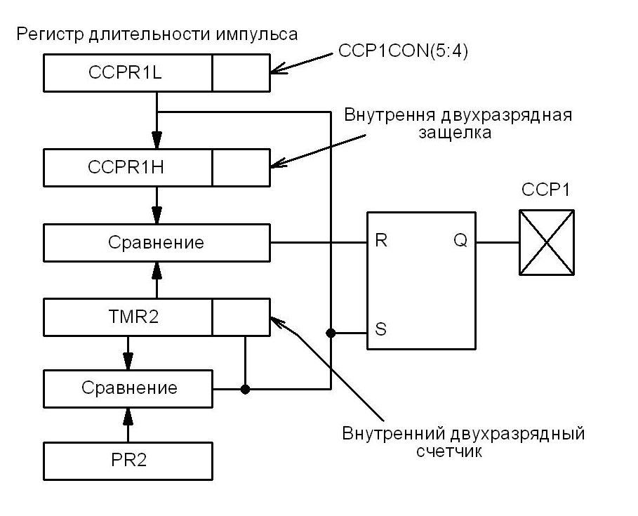 Структурная схема ШИМ