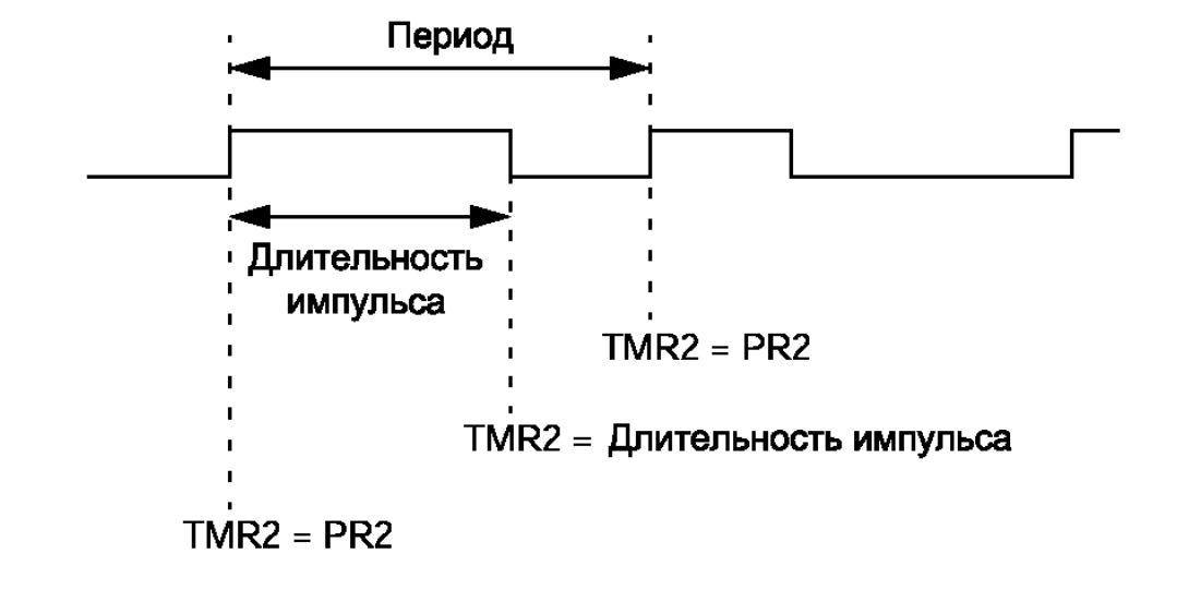 Временная диаграмма периода ШИМ
