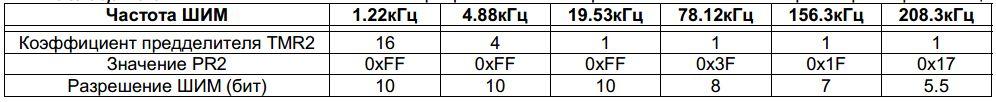 Таблица настройки ШИМ