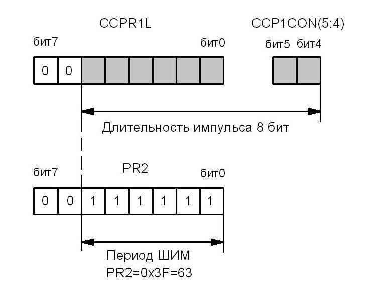 Схема загрузки скважности ШИМ