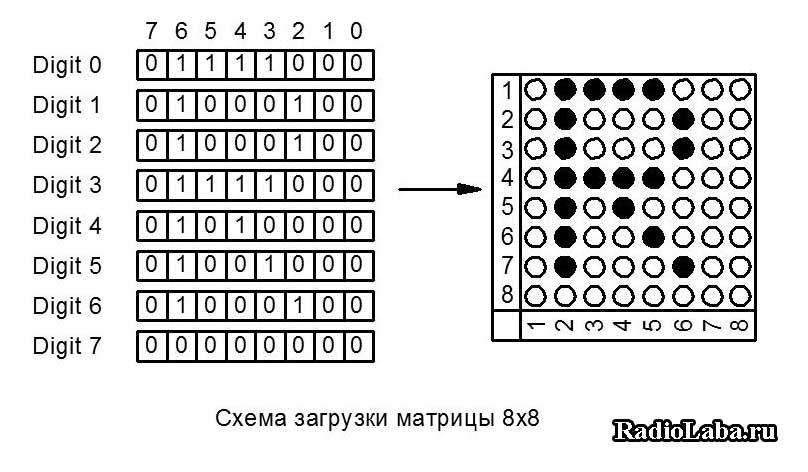 MAX7219 схема загрузки матрицы 8x8