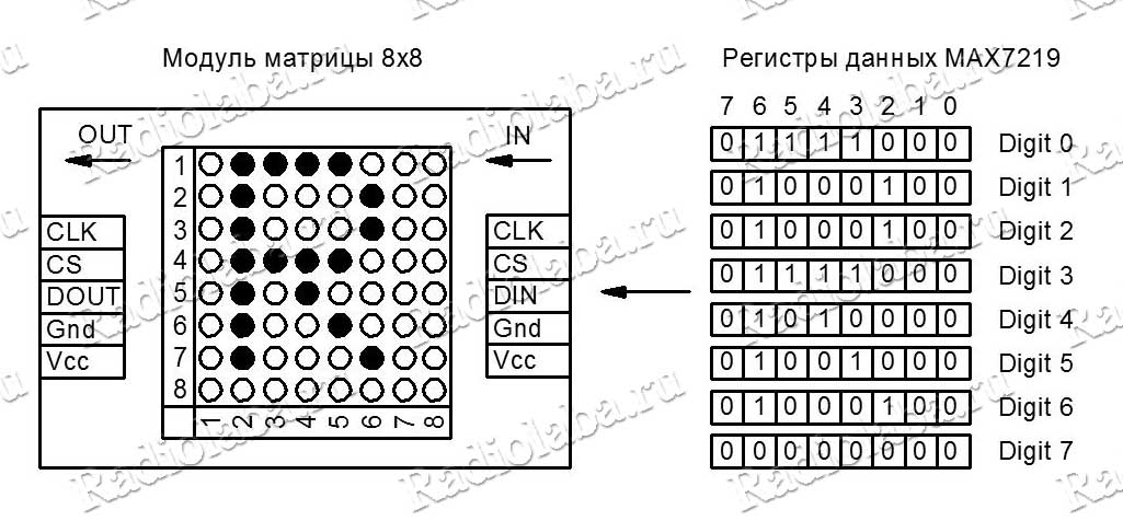 Загрузка данных в матрицу MAX7219