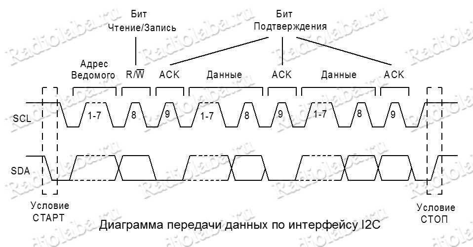 диаграмма передачи I2C