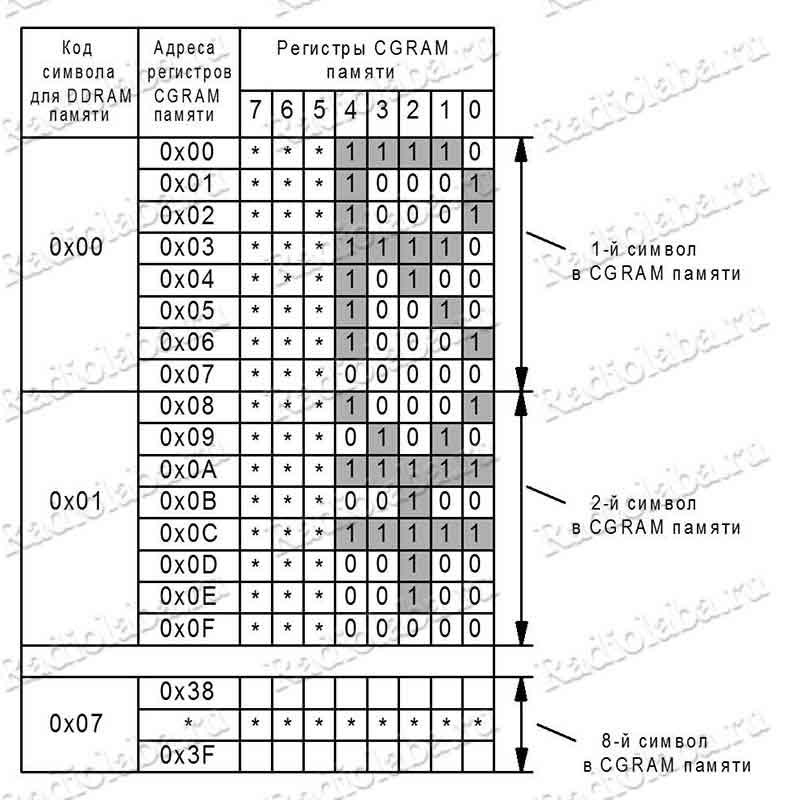 LCD 1602 CGRAM память