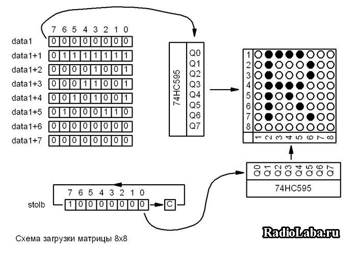 Вывод информации на матрицу