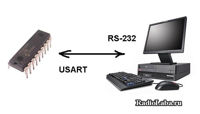 Подключение микроконтроллера к компьютеру