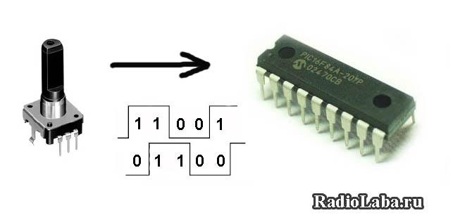 Подключение энкодера к микроконтроллеру