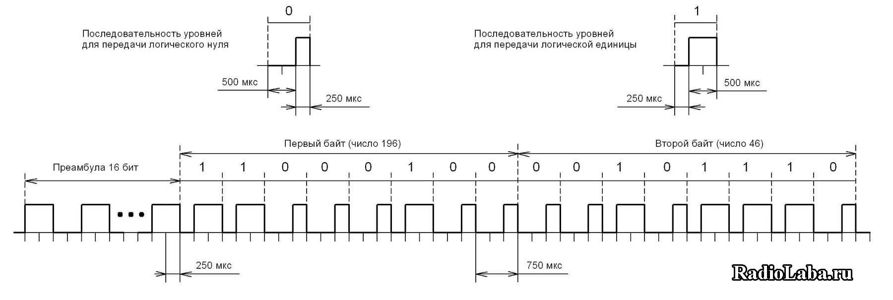 Протокол беспроводной связи