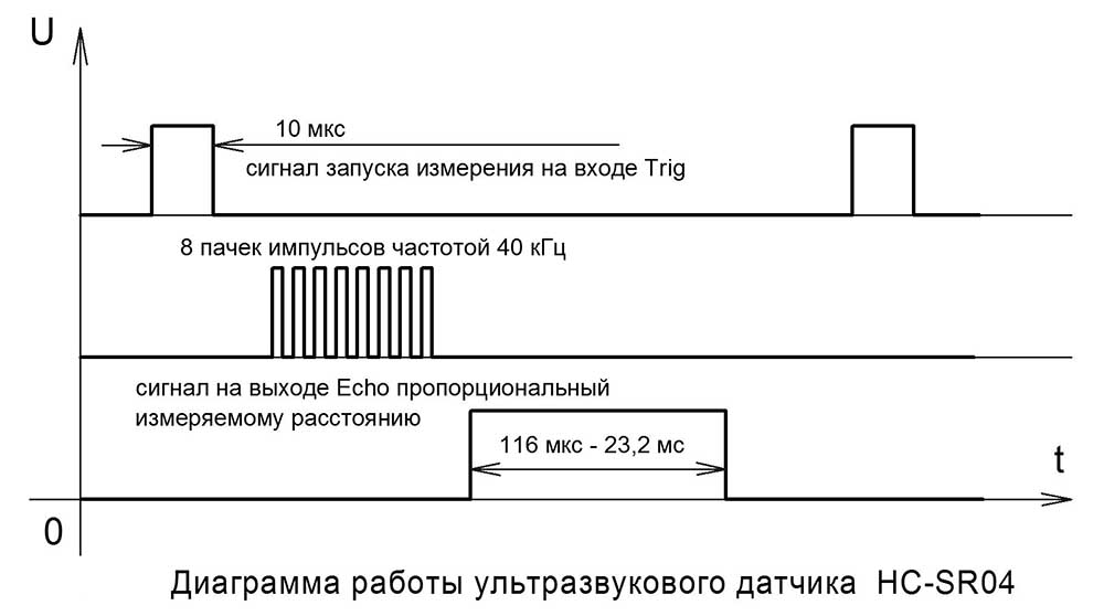 Диаграмма работы модуля HC-SR04