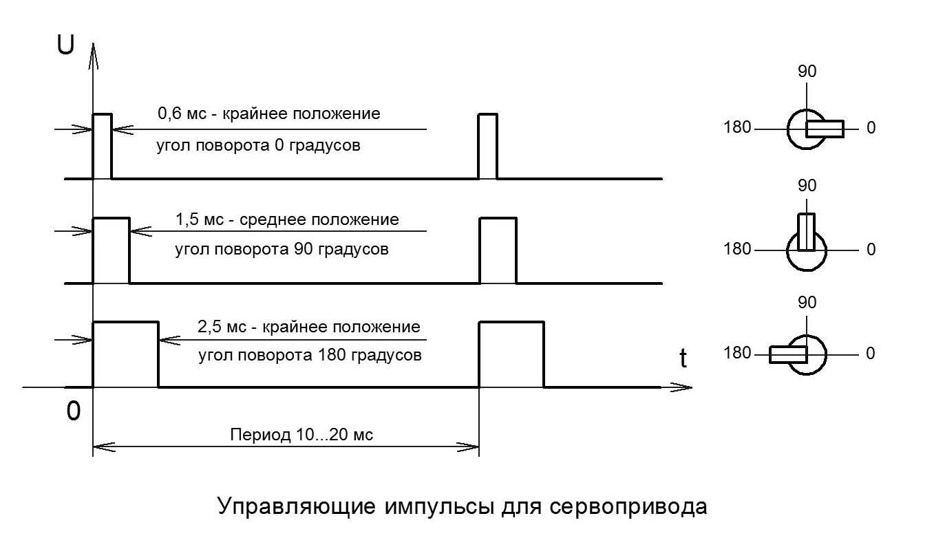 Диаграмма управляющих импульсов сервопривода
