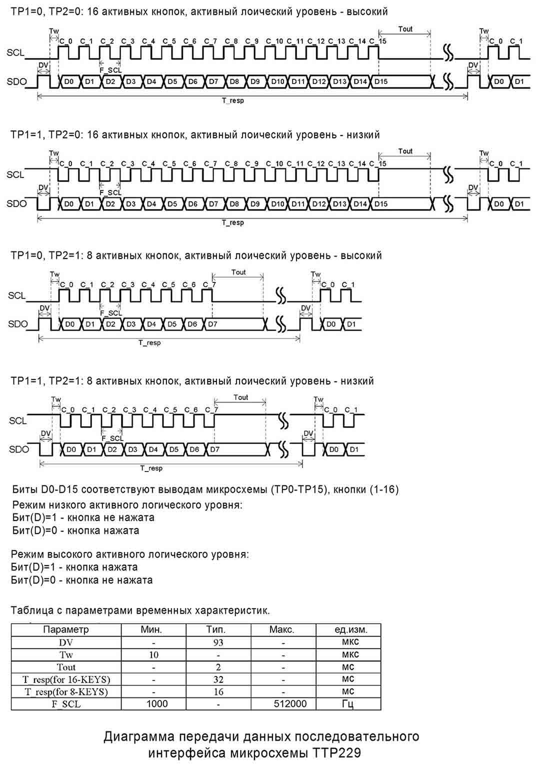 Диаграмма последовательного порта TTP229