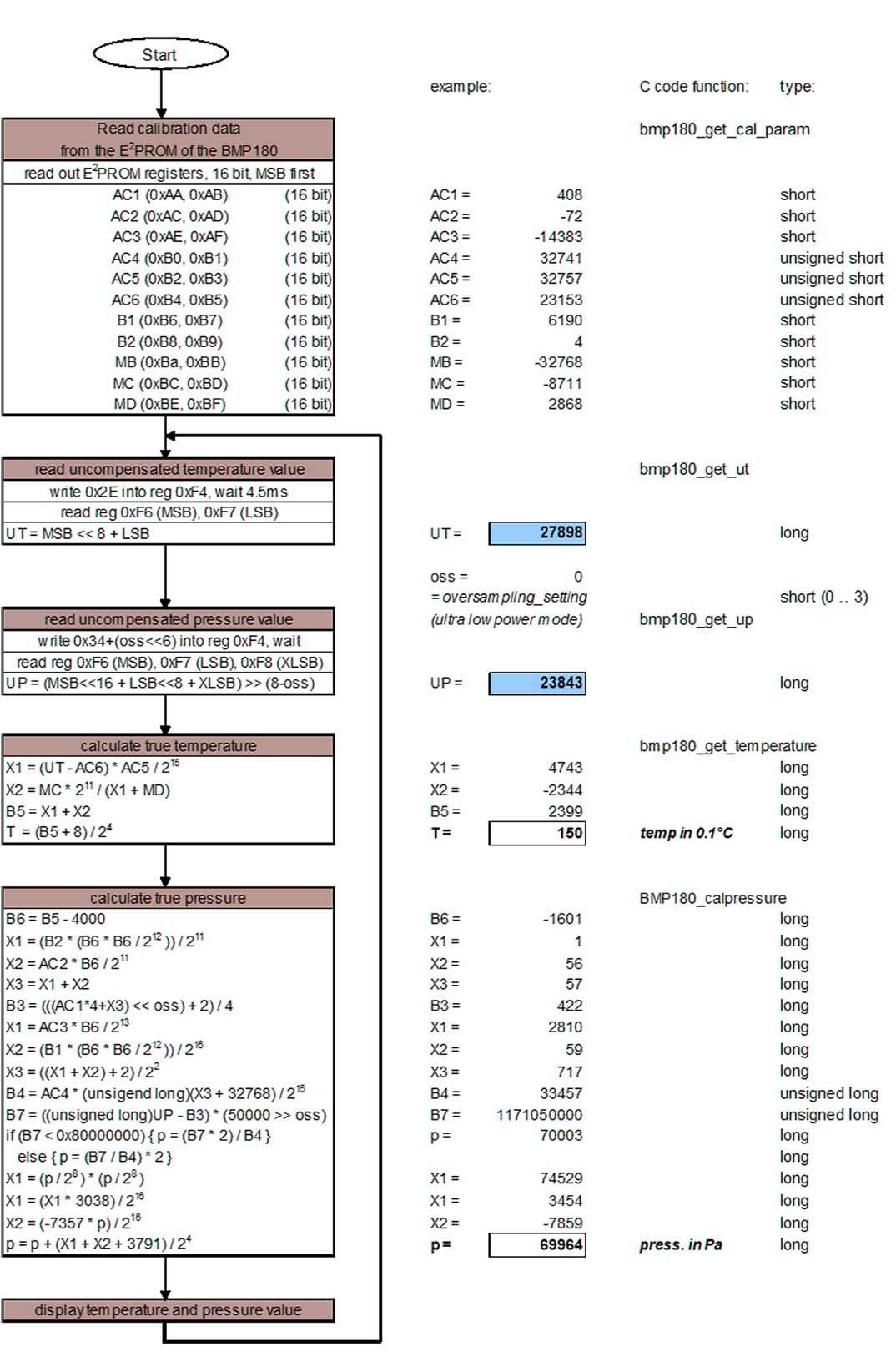 BMP180 - расчет температуры и давления