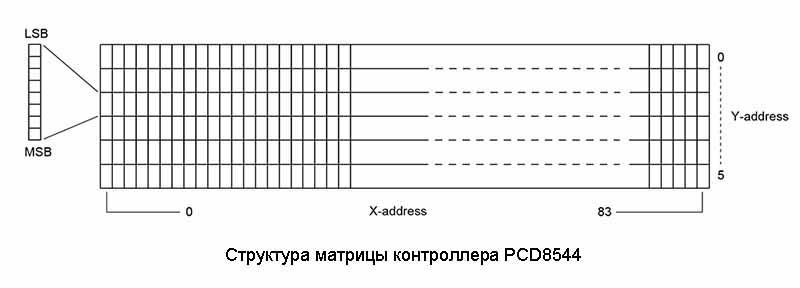 Структура матрицы контроллера PCD8544