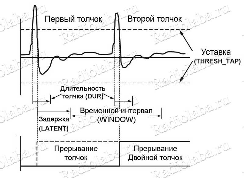 adxl345-диаграмма обнаружения толчков
