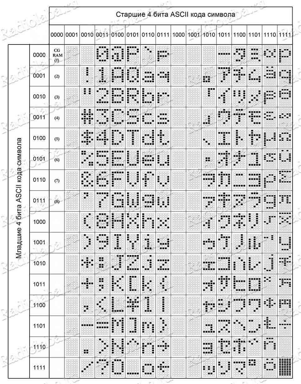 LCD 1602 таблица символов